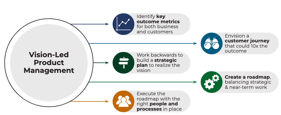 Vision Led Product Management Framework