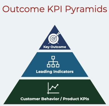 Prodify outcome KPI pyramids (square)