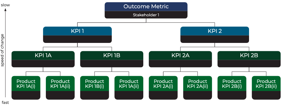 Prodify Strategic Product Planning - Outcome Metrics