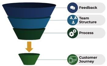customer journey funnel
