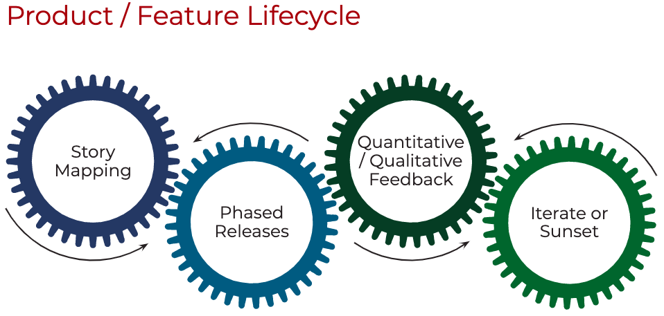Prodify Product Lifecycle