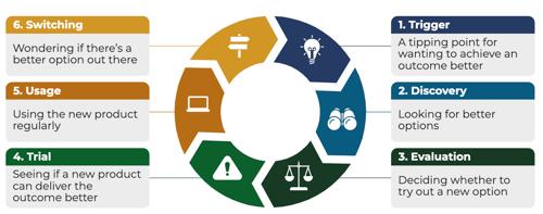 Prodify Framework - Customer Journey Chapters