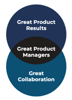 great product managers get great results through great collaboration