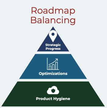 Prodify Balanced Roadmap