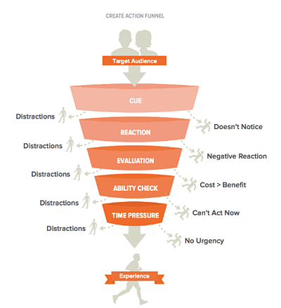 Steve Wendel's CREATE Action Funnel