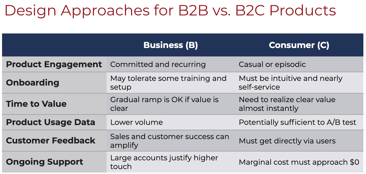 design approaches for B2B vs B2C products-1