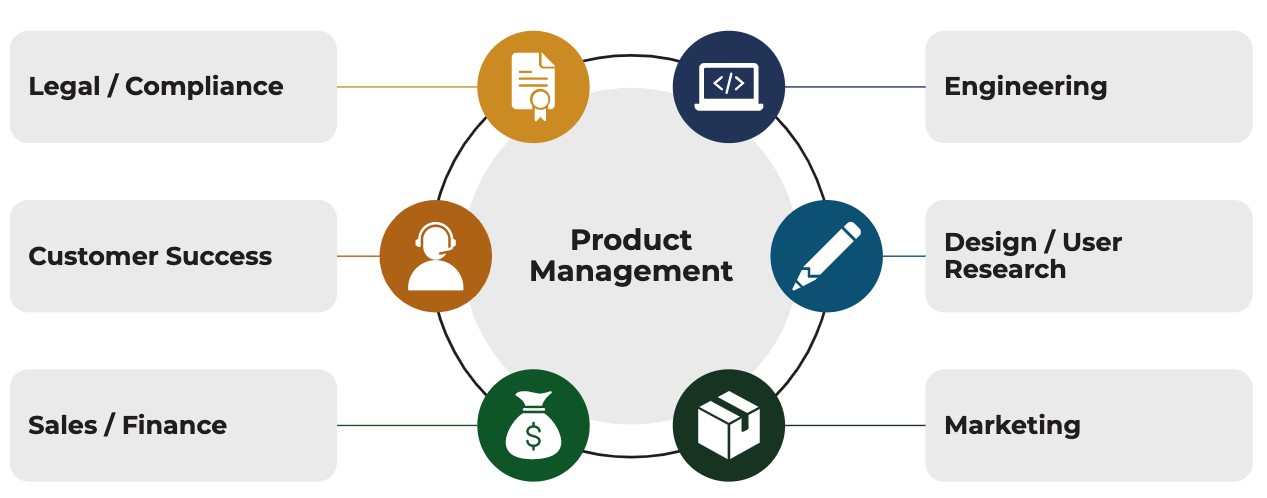product management collaboration wheel