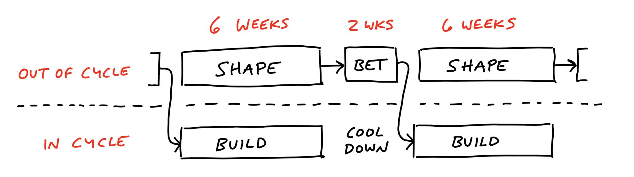 Basecamp Shape Up dual track process
