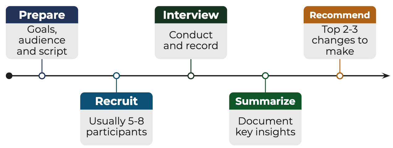 5-step market research interview process