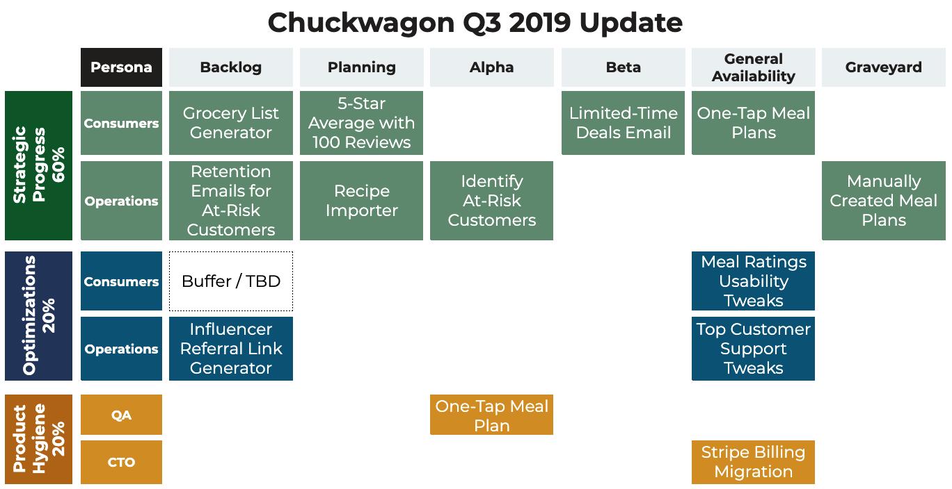 Vision-Led PM roadmap example - Chuckwagon