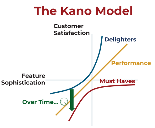 The Kano Model for Product Managers